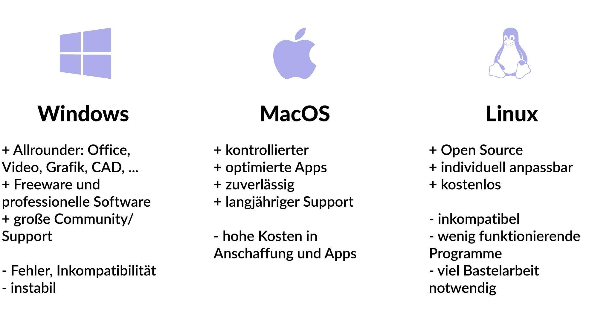 Windows, MacOS oder Linux? Das richtige System für Webworker 2
