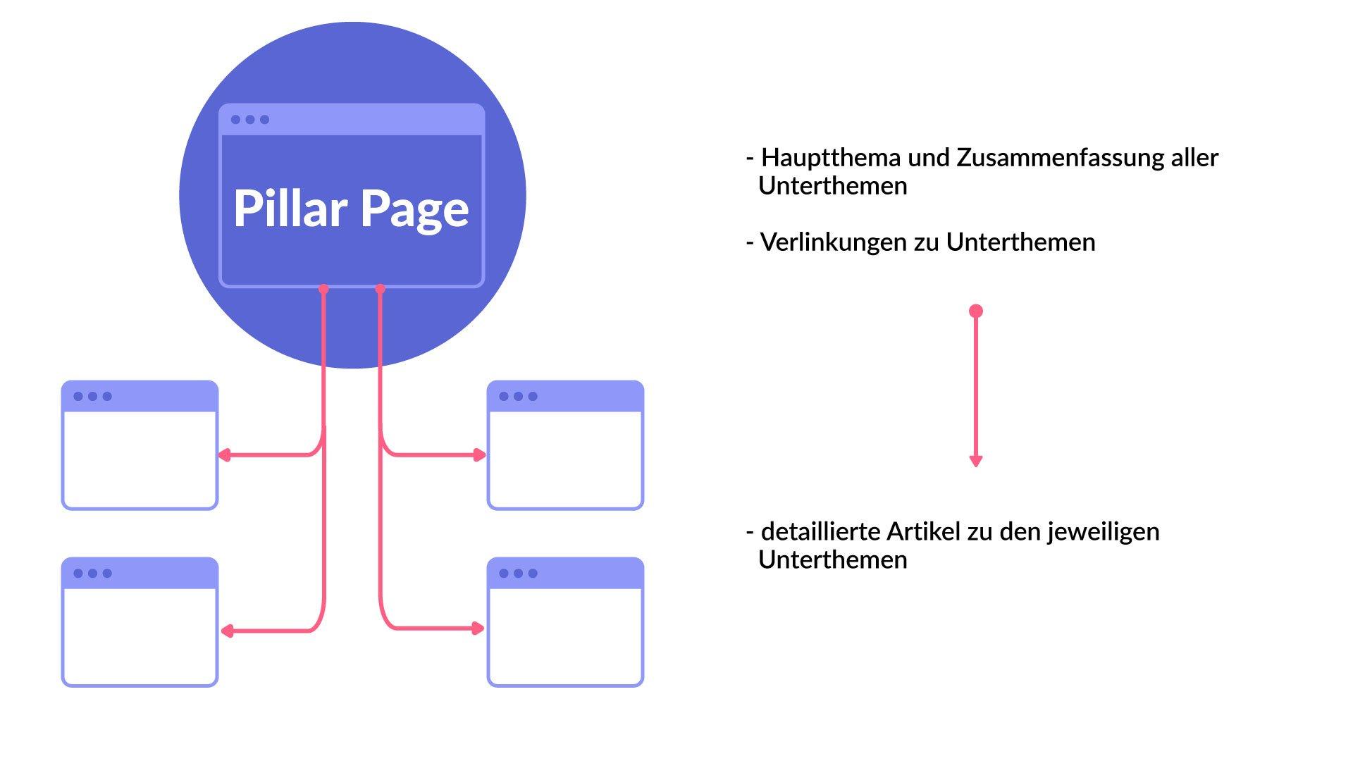 Pillar Pages: Warum sie so wichtig für euren Content sind 1
